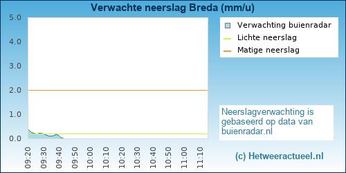 neerslagradar Breda