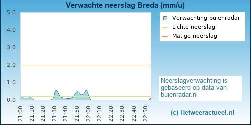 neerslag verwachting Breda