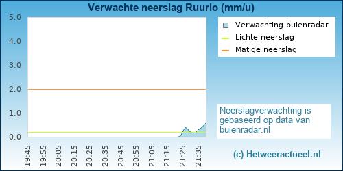 neerslag verwachting Ruurlo (Ruurlosebroek)