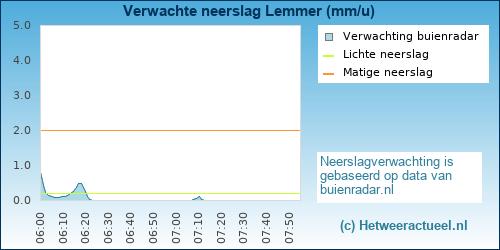 neerslag verwachting Lemmer (Lemstervaart)