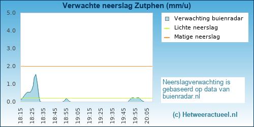 neerslag verwachting Zutphen