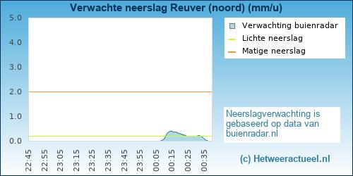 neerslag verwachting Reuver (noord)