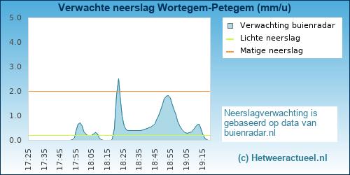 neerslag verwachting Wortegem-Petegem