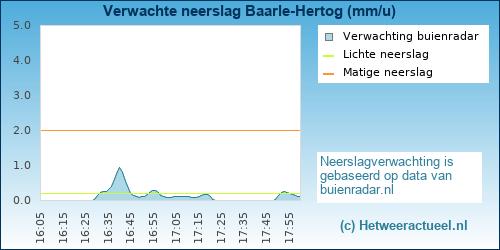 Buienradar Baarle-Hertog