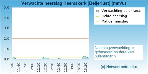Buienradar Heemskerk (Beijerlust)