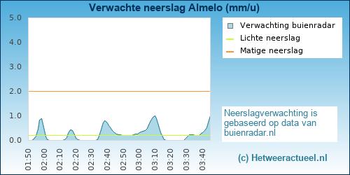 neerslag verwachting Almelo