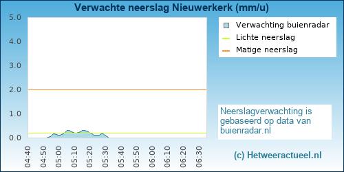 neerslag verwachting Nieuwerkerk
