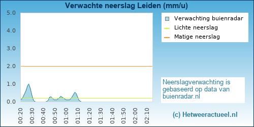 neerslag verwachting Leiden (zusterhof)
