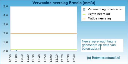 neerslag verwachting Ermelo