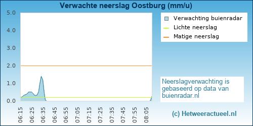 neerslag verwachting Oostburg