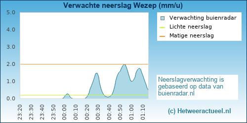 neerslag verwachting Wezep