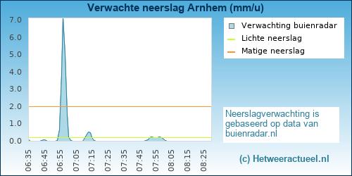 Buienradar Arnhem (presikhaaf)
