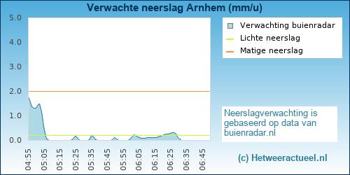 neerslag verwachting Arnhem (presikhaaf)