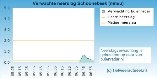 Buienradar Schoonebeek