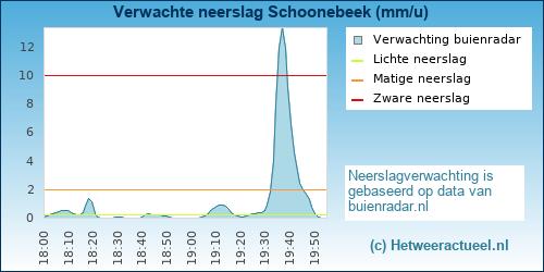 neerslag verwachting Schoonebeek