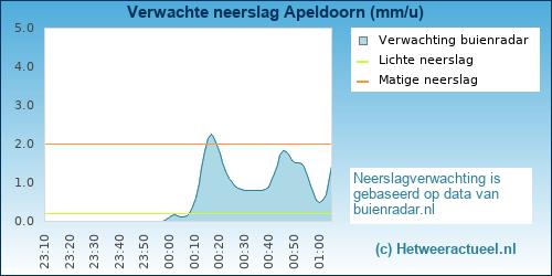 neerslag verwachting Apeldoorn (zuidwest)