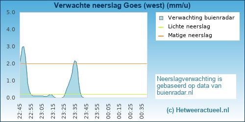 Buienradar Goes (west)