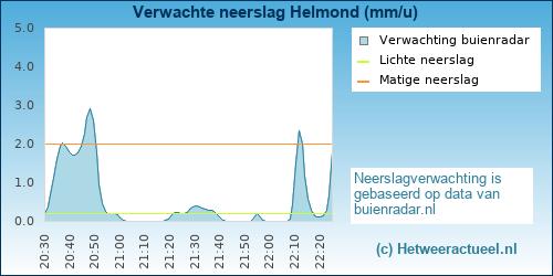 Buienradar Helmond