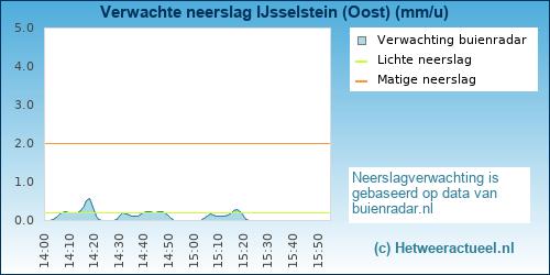 neerslag verwachting IJsselstein (Oost)
