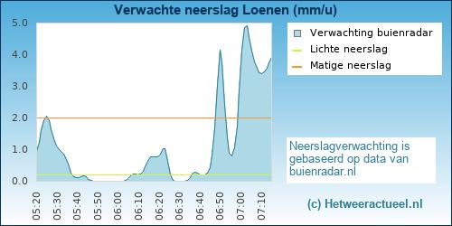 neerslag verwachting Loenen