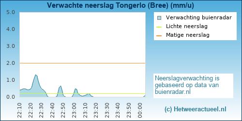 neerslag verwachting Tongerlo (Bree)
