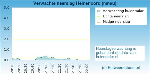 neerslag verwachting Heinenoord