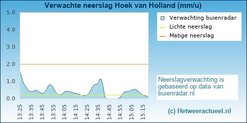 neerslag verwachting Hoek van Holland