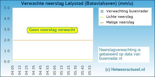 neerslag verwachting Lelystad (Bataviahaven)