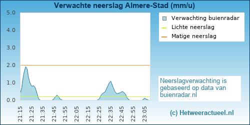 neerslag verwachting Almere-Stad