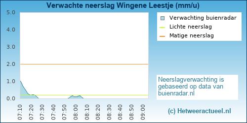 Buienradar Wingene (Leestje)