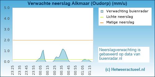 neerslag verwachting Alkmaar (Oudorp)
