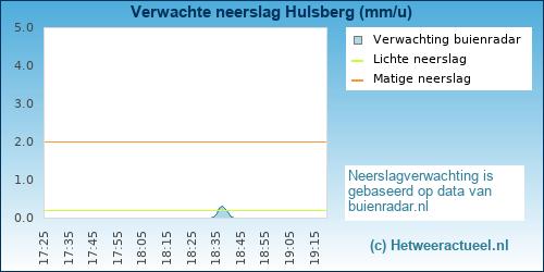 neerslag verwachting Hulsberg