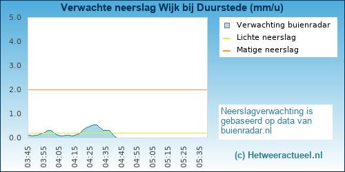 neerslag verwachting Wijk bij Duurstede (Stenen)
