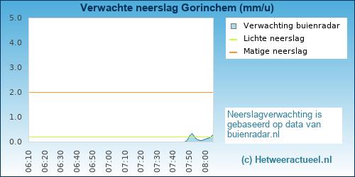 neerslag verwachting Gorinchem