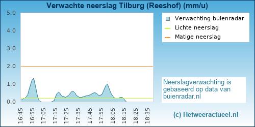 neerslag verwachting Tilburg (Reeshof-Dalem)