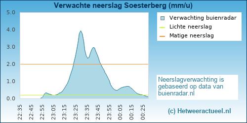 Buienradar Soesterberg