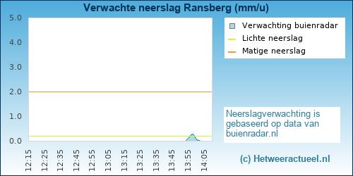 Buienradar Ransberg