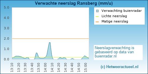 neerslag verwachting Ransberg