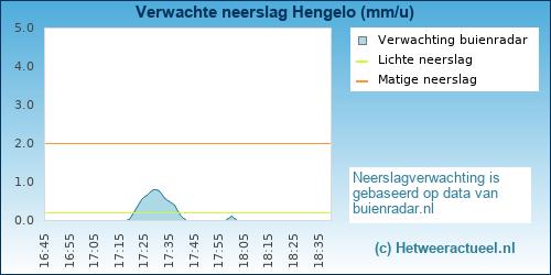 neerslag verwachting Hengelo