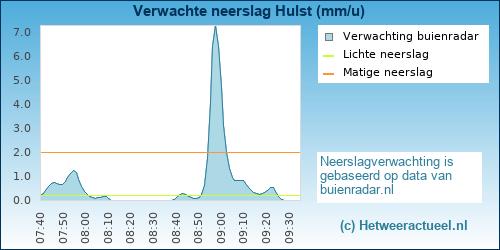 neerslag verwachting Hulst