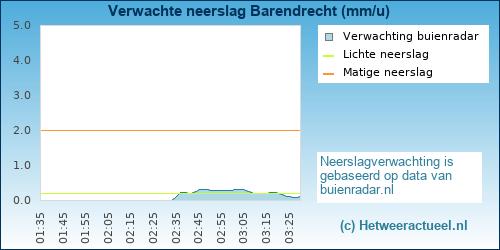 neerslag verwachting Barendrecht (wijk Binnenland)
