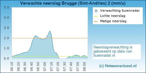 neerslag verwachting Brugge (Sint-Andries) 2