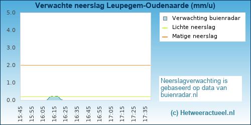 neerslag verwachting Leupegem-Oudenaarde