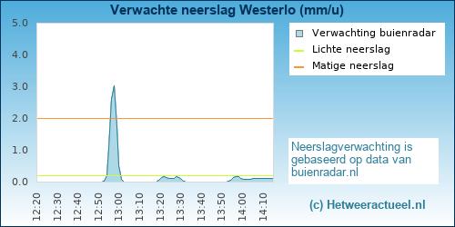 neerslag verwachting Westerlo