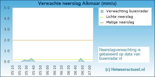 neerslag verwachting Alkmaar (westerhoutkwartier)