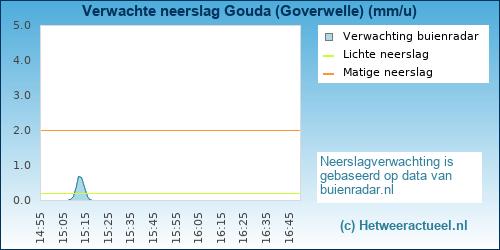 neerslag verwachting Gouda (Goverwelle)