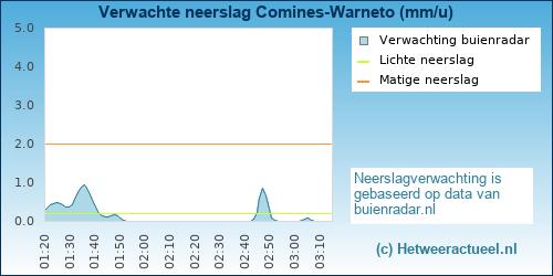 neerslag verwachting Comines-Warneto