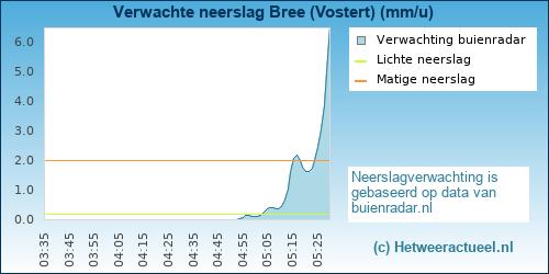 Buienradar Bree (Vostert)