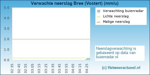 neerslag verwachting Bree (Vostert)