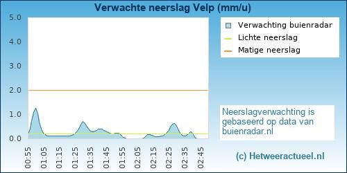 neerslag verwachting Velp